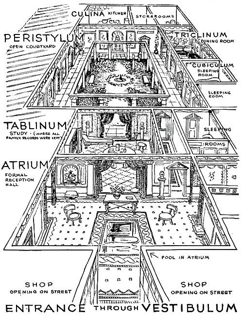 Schema di villa romana di età imperiale